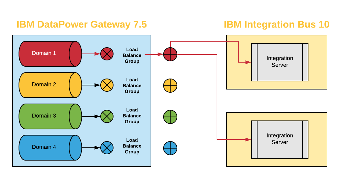 Curso de IBM DataPower Gateway 7 5 e IBM Integration Bus 10 en VIVO